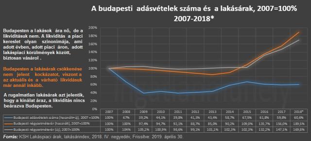 lakásárak likviditás adásvételek száma piacképes kereslet lakáspiac ingatlanpiac ingatlan 2019 Budapest Magyarország Ingatlanműhely