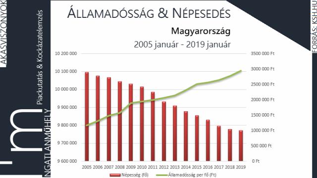 kritika családpolitika lakáspolitika államadósság népesedés demográfia családbarát ingatlan 2019 Magyarország Ingatlanműhely