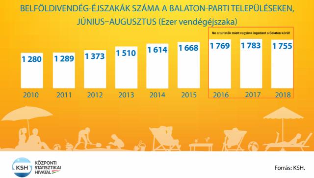 Balaton turizmus vendégéjszaka vendéglátás ksh ingatlan ingatlanhasznosítás 2019 Magyarország Ingatlanműhely