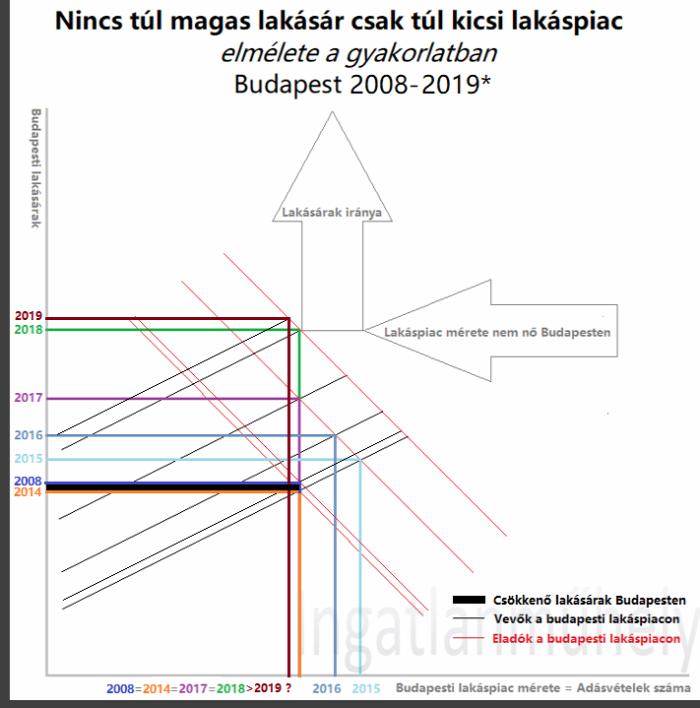 viselkedési közgazdaságtan pszichológia logika lakásárak lakáspiac ingatlan 2019 Budapest Magyarország Ingatlanműhely