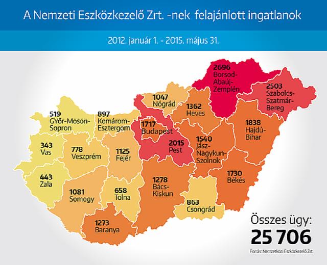 önkormányzati_lakás napi.hu nemzeti_eszközkezelő bérlakáspiac