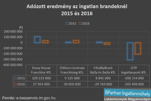 ingatlanpiac lakáspiac ingatlan franchise ingatlanközvetítés ingatlan brand ingatlanhirdetés Magyarország Ingatlanműhely