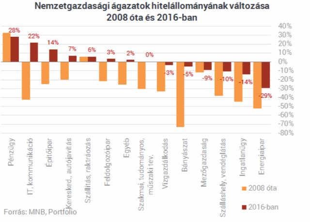 újlakáspiac építőipar lakáspiac bank ingatlanfejlesztési finanszírozás ingatlanhitelezés KPMG Property Lending Barometer Budapest Magyarország Ingatlanműhely