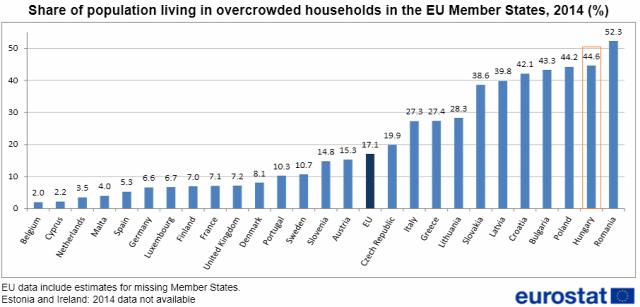 ksh eurostat bérlő lakáspiac tulajdonos lakásviszony