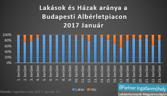 albérlet albérletpiac bérleti díj lakáspiac ingatlan.com Budapest Magyarország Ingatlanműhely