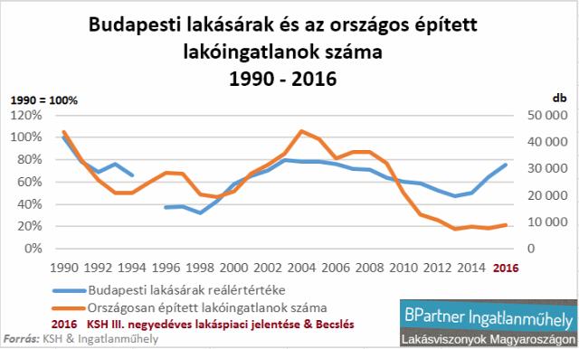 lakásárak lakáspiac bérek reálérték infláció ksh Budapest Ingatlanműhely
