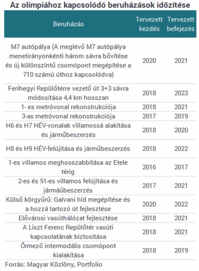 budapest olimpia 2024 építőipar újlakáspiac ingatlanműhely