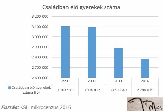családtámogatás családpolitika népesség mikorcenzus 2016 Magyarország Ingatlanműhely