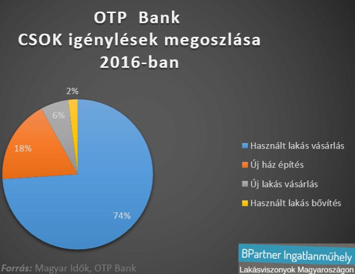 ingatlanpiac lakáspiac újlakáspiac családi ház lakásárak Magyar Idők OTP Bank CSOK Ingatlanműhely