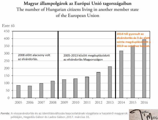 elvándorlás visszavándorlás bevándorlás migráció EU Magyarország Ingatlanműhely