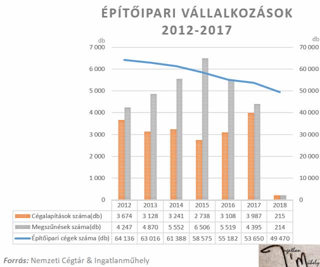 építőipar cégalapítások száma megszűnések száma Nemzeti Cégtár 2018 Magyarország Ingatalnműhely