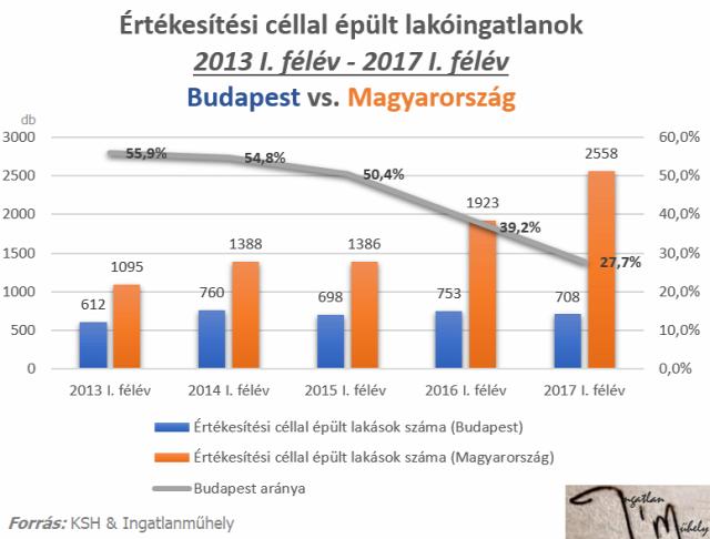 lakásárak lakáspiac lakáspiaci forgalom ingatlan franchise ingatlanhirdetés lakáshirdetés Budapest Magyarország Ingatlanműhely