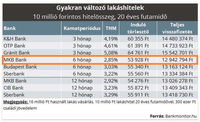 lakáshitel lakáshitelezés szuperhitel fix lakáshitel gyakran változó lakáshitel MNB Magyarország Ingatlanműhely