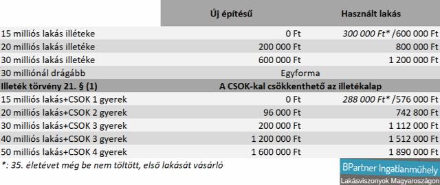 csok illeték illetékkedvezmény újlakáspiac lakáspiac Magyarország Ingatlanműhely