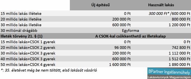 csok újlakáspiac lakásárak lakástulajdon-szerzési illeték illetékkedvezmény lakáspiac Magyarország Ingatlanműhely
