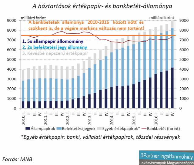 háztartások nettó pénzügyi vagyona nem teljesítő adósok nem teljesítő hiteltípusok kényszerértékesítés kilakoltatás lakáshitel jelzáloghitel ingatlanárverés Magyarország Ingatlanműhely