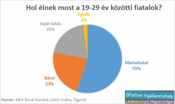 családi házak kertes házak ikerházak újlakáspiac lakáspiac K&H Bank fiatalok jóléti index CIB Bank Magyarország Ingatlanműhely