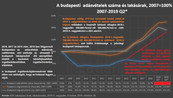 lakásárak lakáspiac ingatlanszakértők lakáspolitika ingatlan 2020 Budapest Magyarország Ingatlanműhely