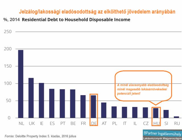 lakásárak lakáspiac lakáshitelezés újlakáspiac munkanélküliség munkaerőpiac Magyarország Ingatlanműhely