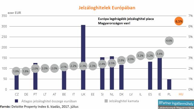 lakásárak lakáspiac albérletpiac újlakáspiac EU deloitte property index European residential markets Ingatlanműhely