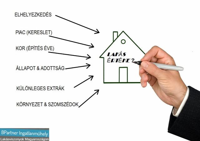 lakásárak lakáspiac lakásbefektetés értékbecslés ingatlanportál lakáshirdetés budapest ingatlanműhely