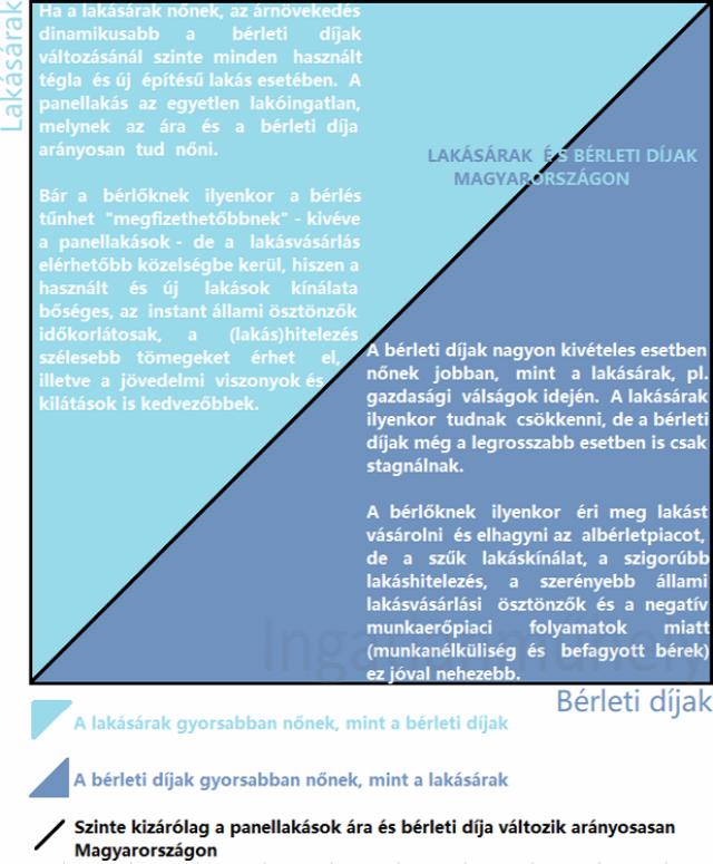 lakásbefektetés albérletpiac bérleti díj lakáspiac lakásárak újlakáspiac ingatlan 2019 Budapest Magyarország Ingatlanműhely