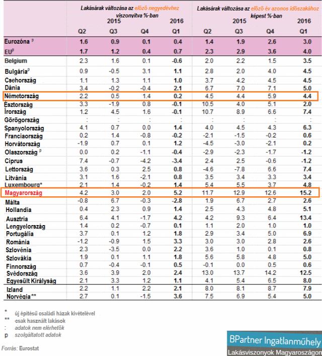 deloitte property index eurostat house price indeces lakásárak lakáspiac lakástrend ingatlanműhely