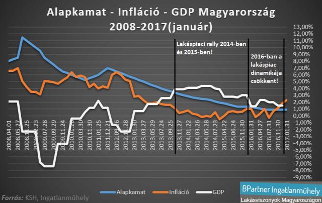 lakáspiac lakásárak értékalapú szemlélet value investing gdp alapkamat infláció Budapest Magyarország Ingatlanműhely