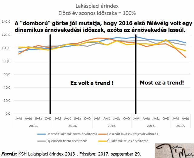 lakásárak ingatlanárak lakáspiac ingatlanpiac lakáspiaci árindex ksh Magyarország Ingatlanműhely