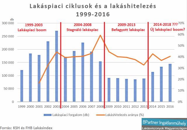 lakáspiac lakásárak lakáshitelezés hitelpiac újlakáspiac Magyarország Ingatlanműhely