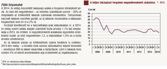 értékesítés trend 2014 lakáspiac lakáshitelezés ingatlan-befektetés albérlet_piac
