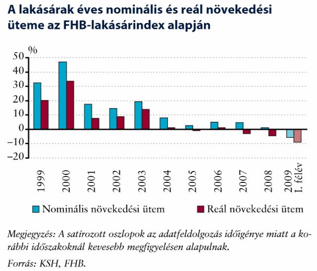 lakásárak nominális lakásárak reálérték infláció lakáspiac KSH FHB lakásindex MNB ingatlanműhely
