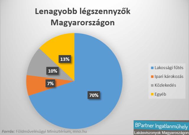 légszennyezés levegő minősége legnagyobb légszennyezők fűtés fűts okosan kampány tisztább levegő Magyarország Ingatlanműhely