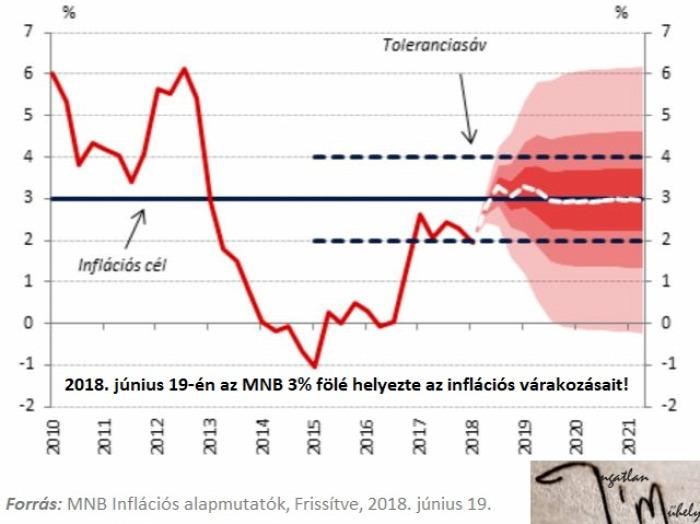 államadósság eladósodottság infláció munkaerőpiac munkabérek keresetek cafeteria béren kívüli juttatás MNB ÁKK KSH lakáspiac lakáshitelezés lakáspolitika albérletpiac 2018 Magyarország Ingatlanműhely