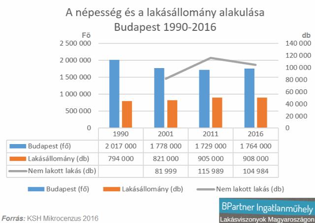 lakáspiac ingatlanpiac mikrocenzus 2016 ksh albérletpiac lakásviszonyok Magyarország Budapest Ingatlanműhely