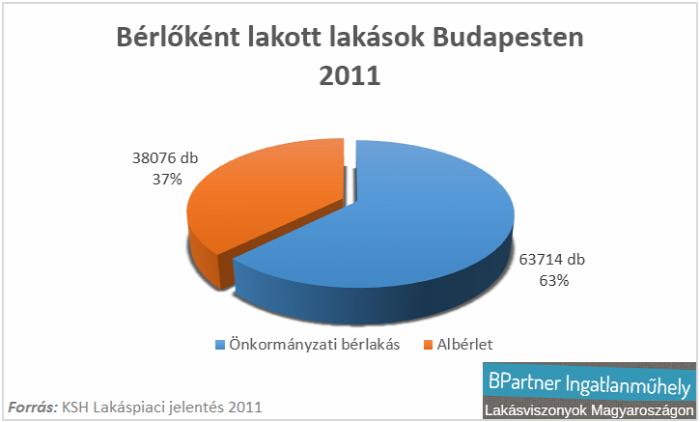 önkormányzati bérlakás bérlakáspolitika albérletpiac lakásárak lakásviszonyok Budapest ksh Ingatlanműhely