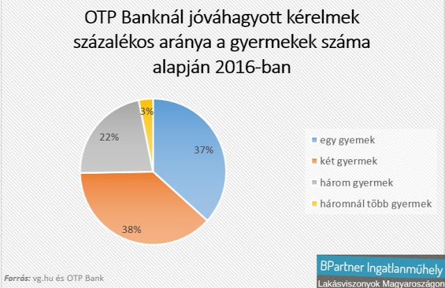 lakásárak lakáspiac újlakáspiac CSOK OTP Bank Kovács Antal Magyarország Ingatlanműhely