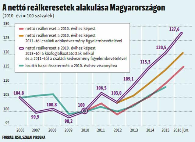 növekvő bérek növekvő bérleti díjak infláció albérlet lakáspiac ingatlanműhely