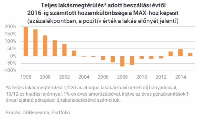 portfolio.hu OGResearch lakásbefektetés lakásvásárlás otthon biztonság ingatlanműhely