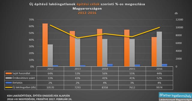 lakáspiac újlakáspiac lakásárak lakáspiaci törvények KSH értékesítre szánt új lakások Magyarország