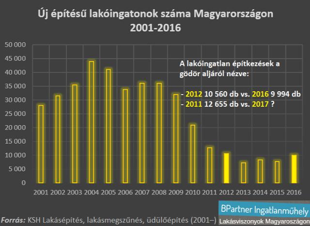 lakásárak lakáspiac lakáspiaci ciklus ingatlanpiac Magyarország Inagtlanműhely