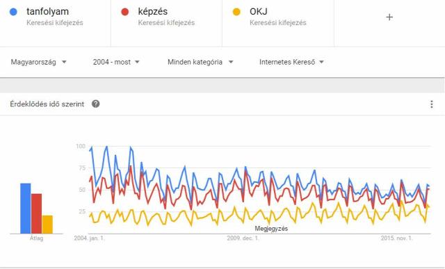 remeny tudás képzés tanfolyam Google Trends