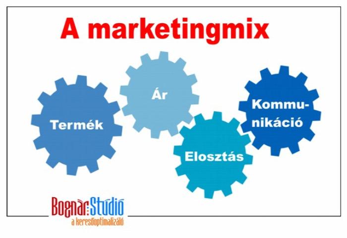 árak keresőoptimalizálás autókölcsönzés duguláselhárítás kanapé marketing marketingmix gazdasagsprint ülőgarnitúra