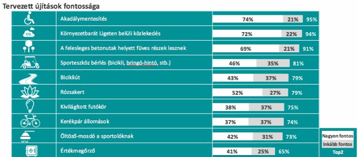 Liget Budapest Ipsos Közvélemény kutatás