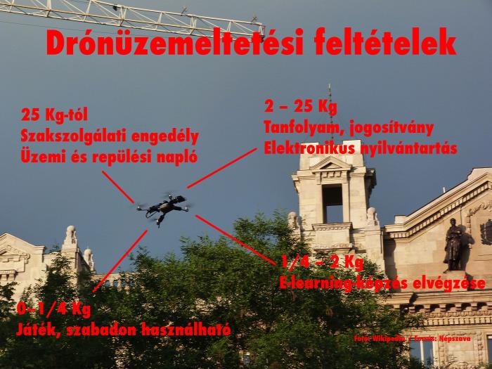 repülés drón magazin szabályozás Nemzeti Fejlesztési Minisztérium