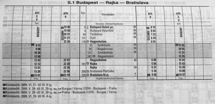Pozsony Szlovákia GYSEV vasút NFM Határ EU