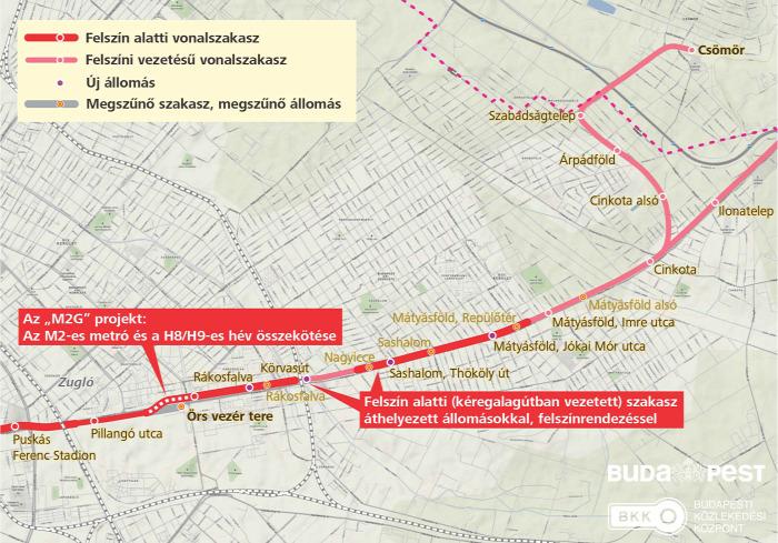 Budapest gyorsvasút metró HÉV Főmterv beszerzés Gödöllő Csömör