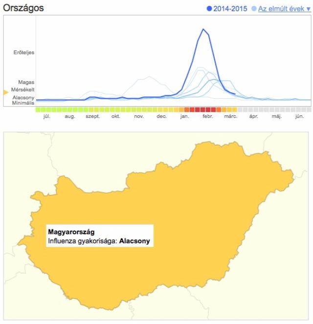 Google Flutrends  influenzaszerű megbetegedés OEK  influenzás megbetegedés  influenzaszezon  influenzajárvány  influenza