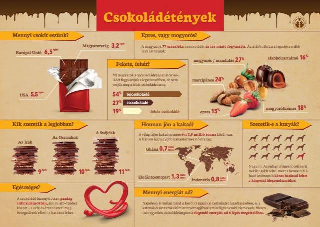 elhízás szaloncukor édesség szülőknek egészséges étrend adventi kalendárium Karácsony Mikulás WHO csokifogyasztás nagy cikk