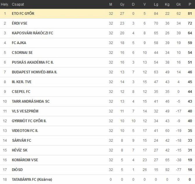 NB III. Nyugaticsoport záróforduló utolsó bajnoki foci labdarúgás további eredmények